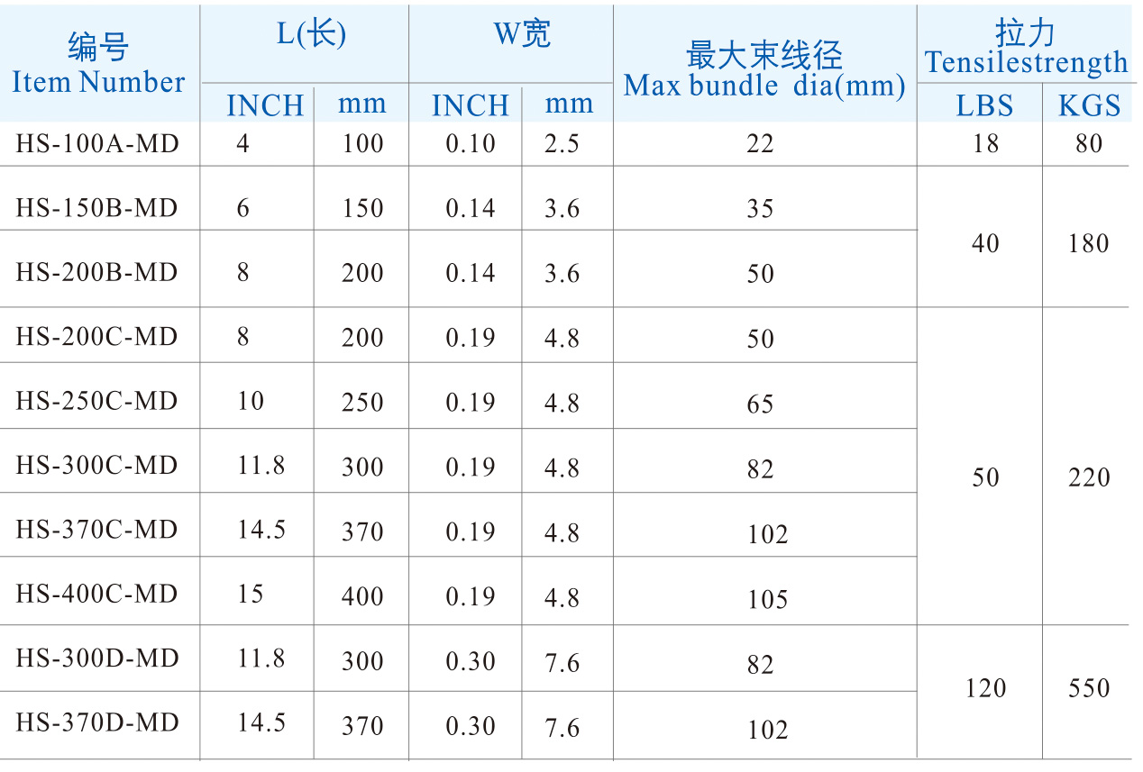 Metal Detectable Cable Ties table